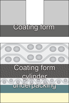Cross-section of coating form cylinder underpacking